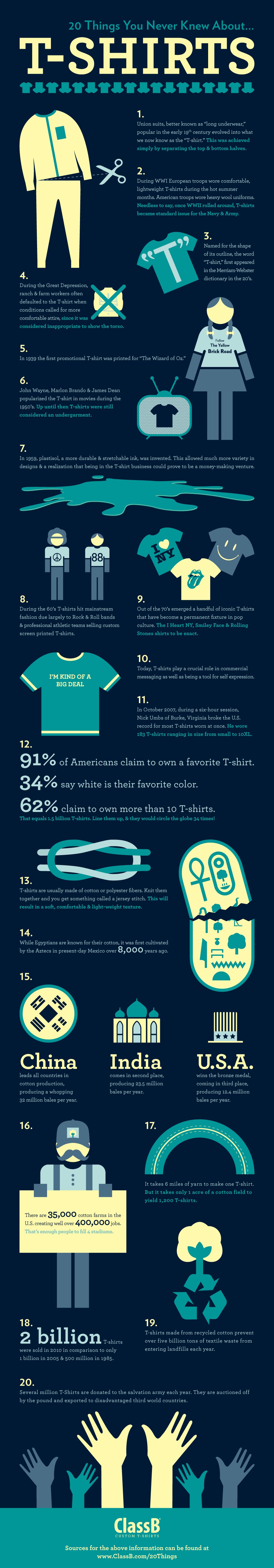 Infographic: 20 Things You Never Knew About T-shirts